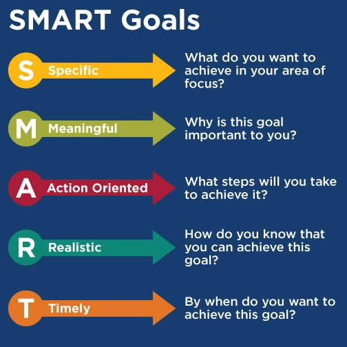 how to achieve the goal A major obstacle that prevents people from enjoyably achieving their goals is that they set their goals incorrectly to begin with this problem occurs because people don't understand the.